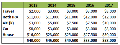 5 year savings projections