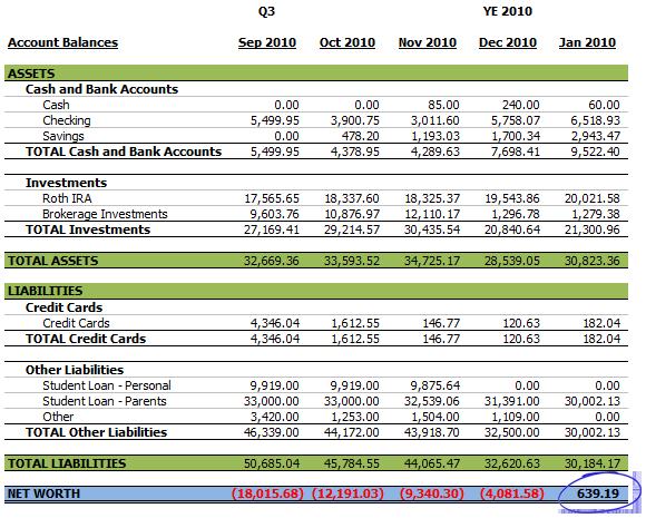 January 2011 Balance Sheet