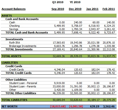 February 2011 Balance Sheet