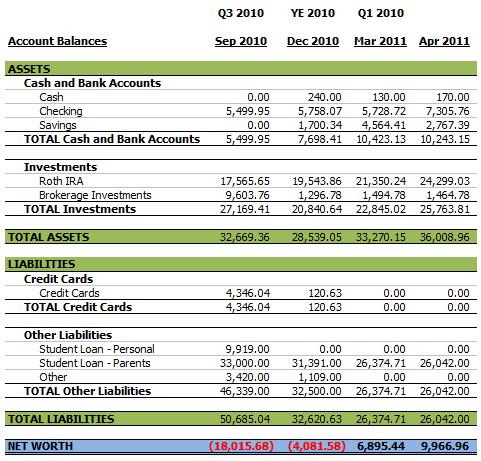 Personal Balance Sheet April 2011