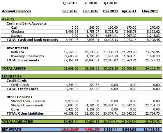 Balance Sheet May 2011