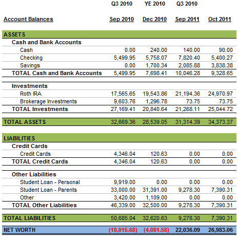 Personal Balance Sheet October 2011