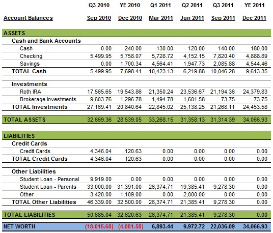 YE 2011 Personal Balance Sheet