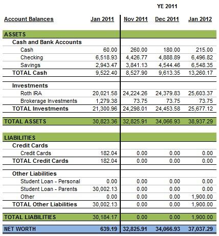 Personal Balance Sheet January 2012