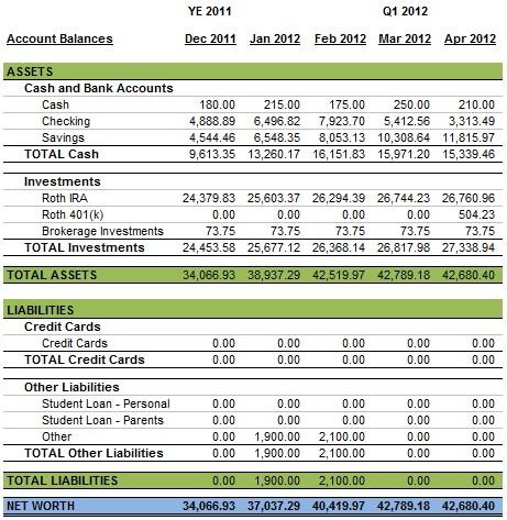 Personal Finance Balance Sheet April 2012
