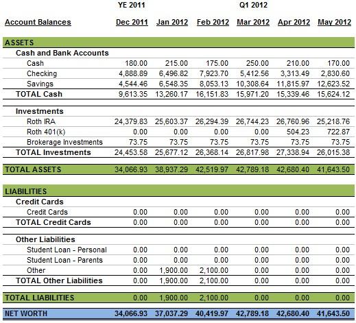 May 2012 Personal Balance Sheet