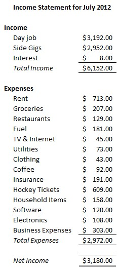 Personal Income Statement July 2012