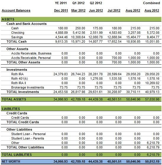 Personal Balance Sheet 2012 August