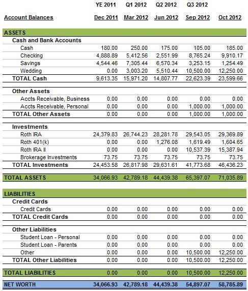 Balance Sheet October 2012