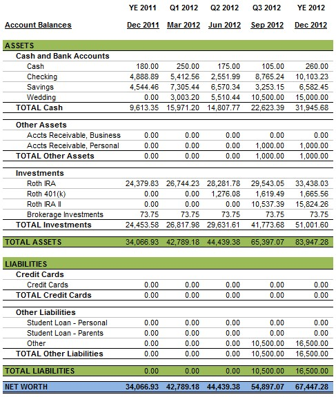 Personal Finance Balance Sheet 2012 by Quarters
