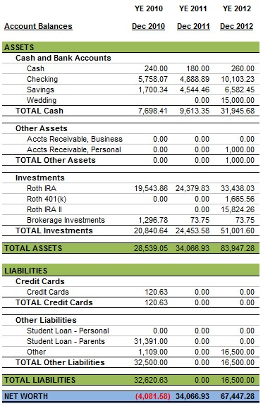 Personal Balance Sheet 2012 Yearly