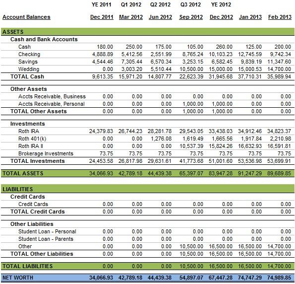 Personal Balance Sheet Feb 2013