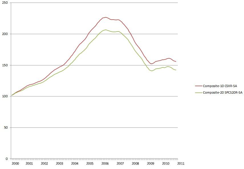 Case-Shiller Index 2011
