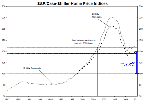Case-Shillder Index Down 1987-2011