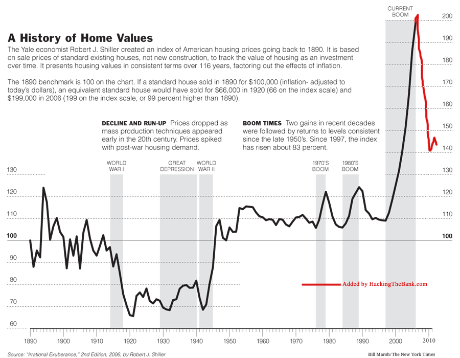 Case-Shiller Index 1890 to 2011