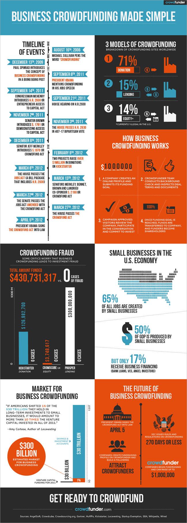 Equity Crowdfunding - crowdfunder.com