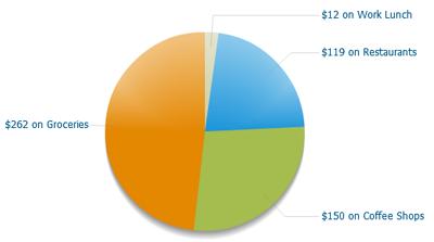 Mint Spending Chart