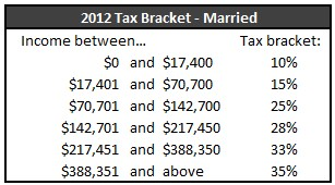 Tax Brackets 2012 Married
