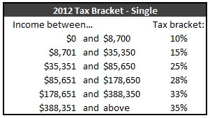 Tax Brackets 2012 Single