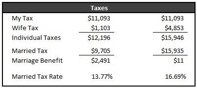 2012 Taxes Owed