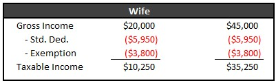 Wife 2012 Income