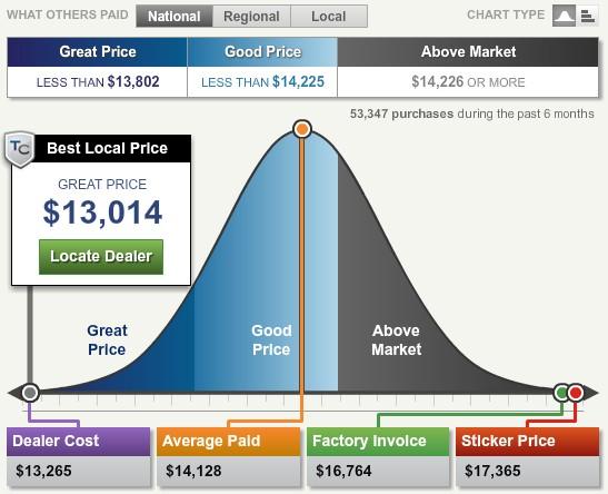 Ford Focus 2011 Pricing Saving