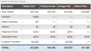 Ford Focus TrueCar Dealer Cost