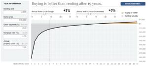 Rent vs. Buy House
