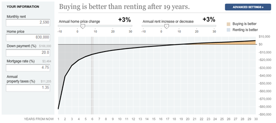 Rent vs. Buy House
