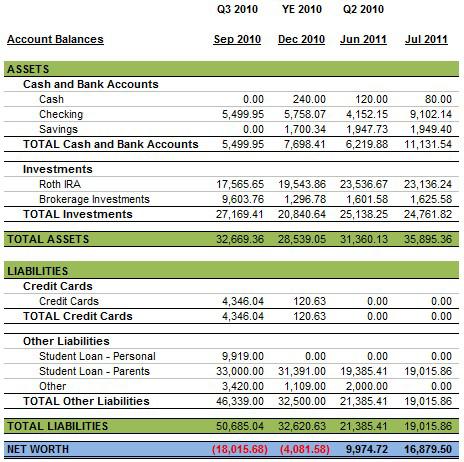 July 2011 Personal Balance Sheet