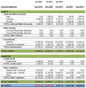 Personal Balance Sheet August 2011