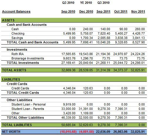 November Personal Balance Sheet