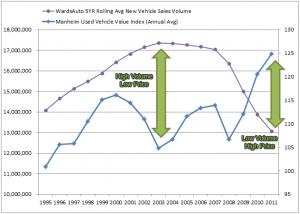 Used Car Prices vs. New Car Sales Volume