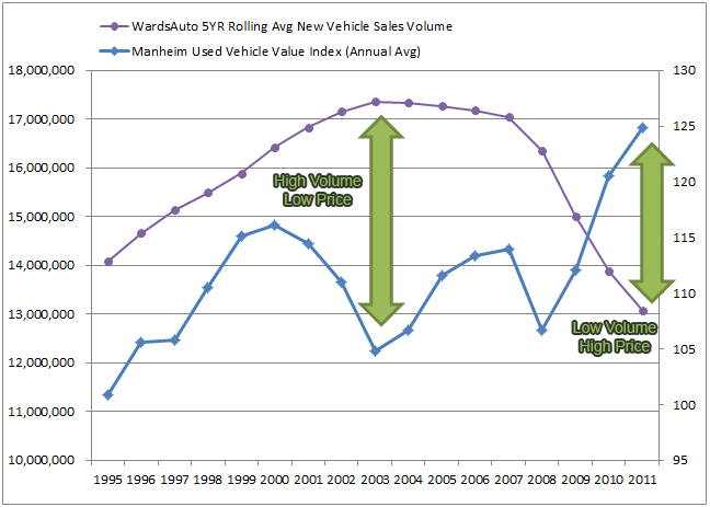 Used Car Prices vs. New Car Sales Volume