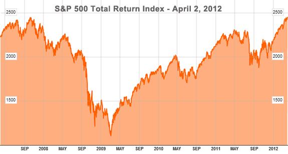 S&P 500 Total Return Index Peak 2012