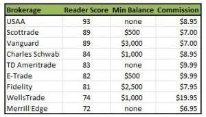 Best Discount Brokerages 2012