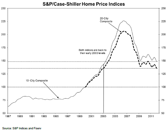 Case-Shiller Index January 2012