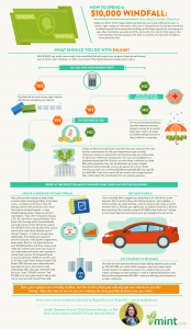 Infographic How to Spend $10k